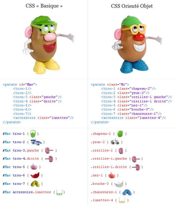 Comparatif CSS Basique et CSSOO